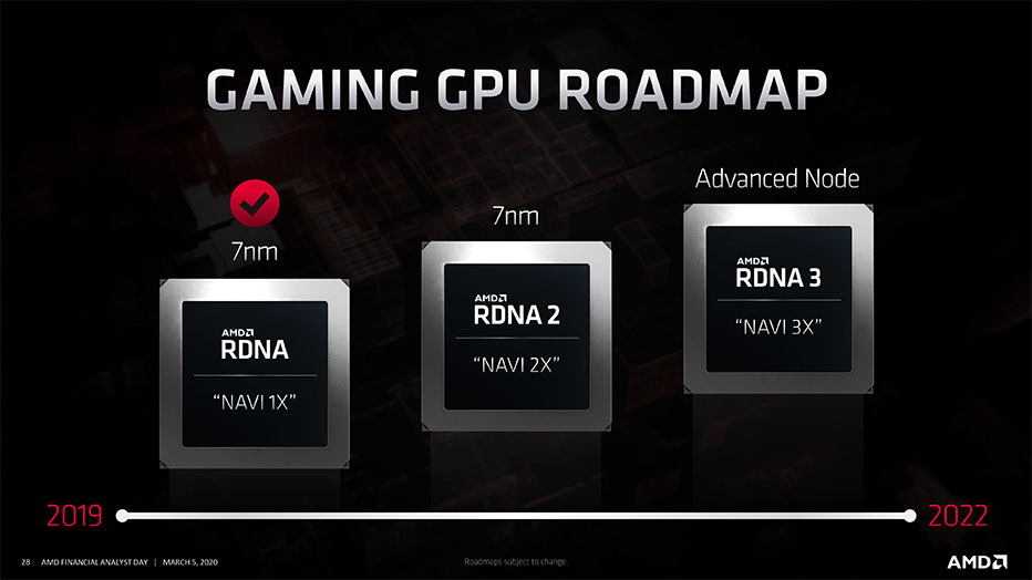 AMD GPU roadmap RDNA 2 NAVI 2X