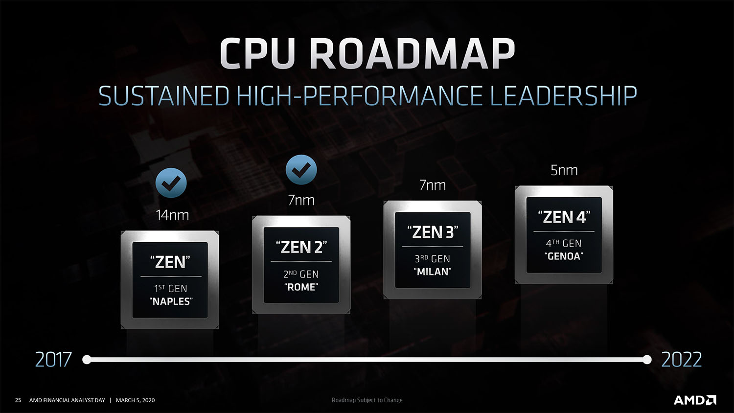 AMD 4th Gen. Ryzen 5nm GENDA CPUs roadmap
