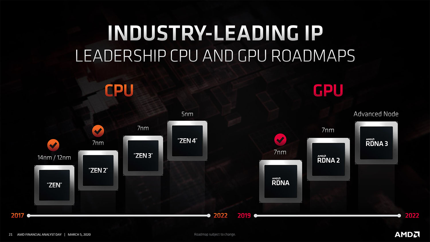AMD Ryzen 5nm CPU and GPU roadmap