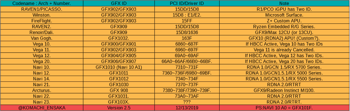 amd gpu table for gfx9 gfx10