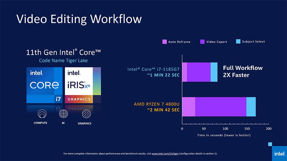 11th gen intel core video editing workflow