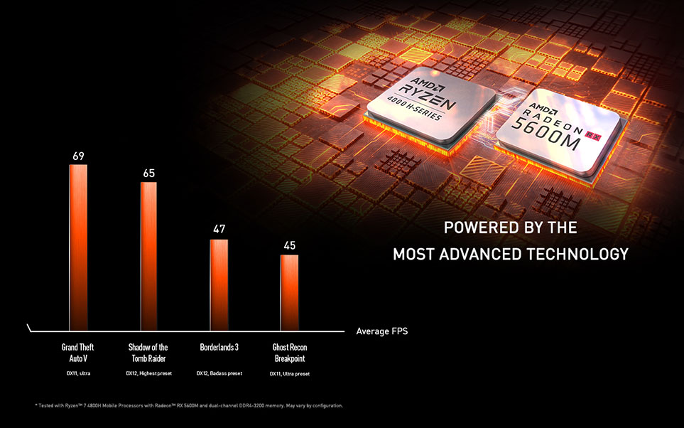 AMD Ryzen 7nm Technology performance