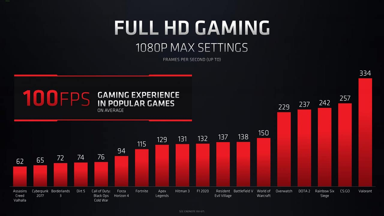 AMD RX 6600M 100FPS gaming experience