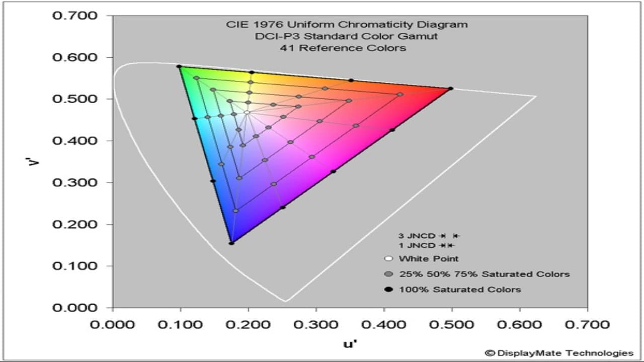 Color Accuracy of iPhone 13 Pro Max